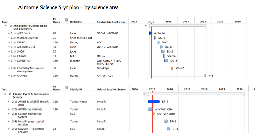 5 Year Plan by Science Area